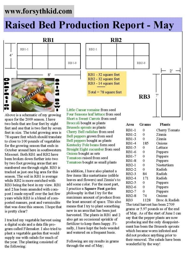 Garden production report